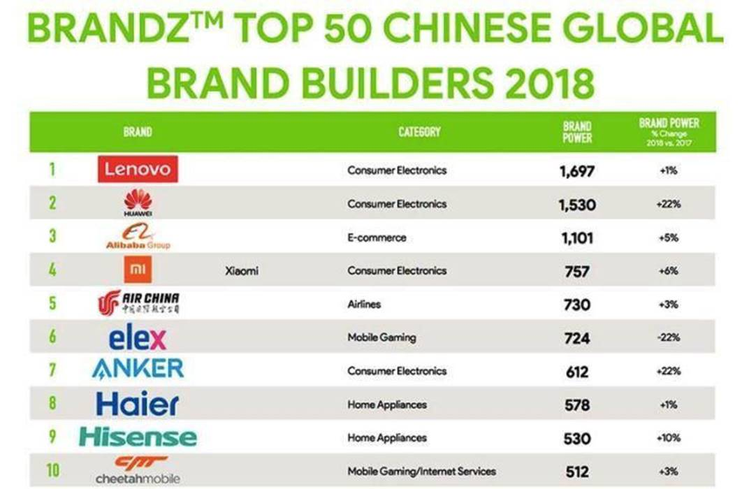 Brandz Top 50 chinese global brand builders 2018