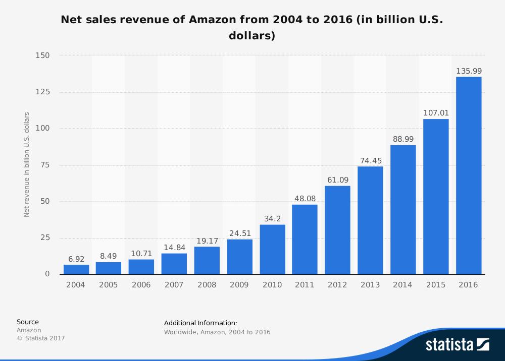 amazon sales revenue global 2017