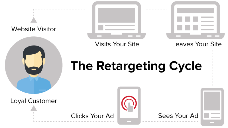 retargeting amazon omni-channel selling e-commerce ecommerce